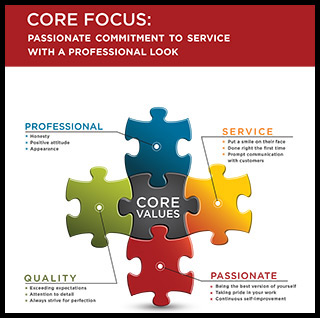 Core Focus & Core Values - The Painters Inc.